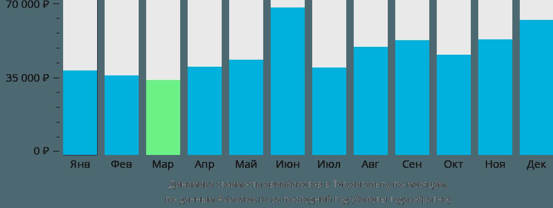 Динамика стоимости авиабилетов в Тегусигальпу по месяцам