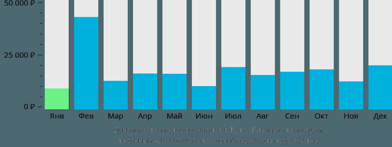 Динамика стоимости авиабилетов в Тустла-Гутьеррес по месяцам