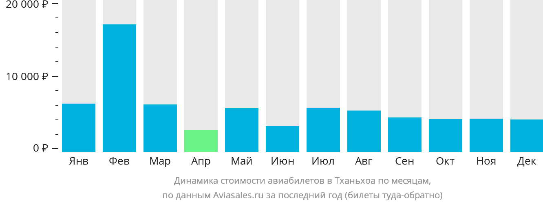 Динамика стоимости авиабилетов в Тханьхоа по месяцам