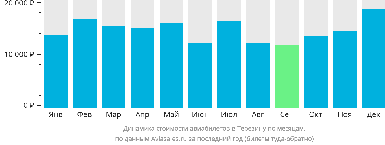 Динамика стоимости авиабилетов в Терезину по месяцам