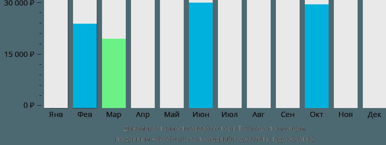 Динамика стоимости авиабилетов в Тачилек по месяцам
