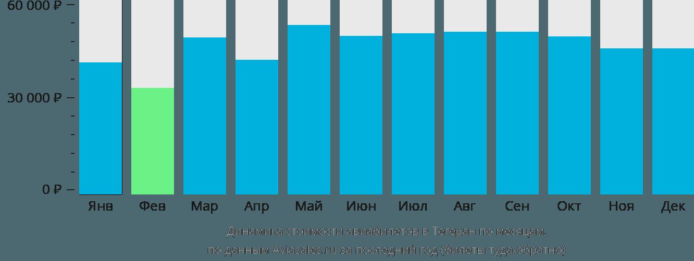 Динамика стоимости авиабилетов в Тегеран по месяцам