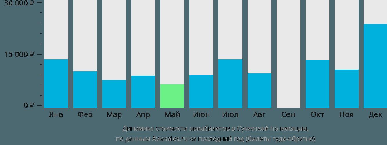 Динамика стоимости авиабилетов в Сукхотхай по месяцам