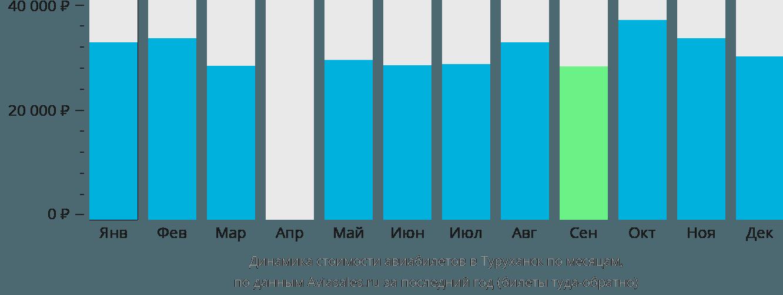 Динамика стоимости авиабилетов в Туруханск по месяцам