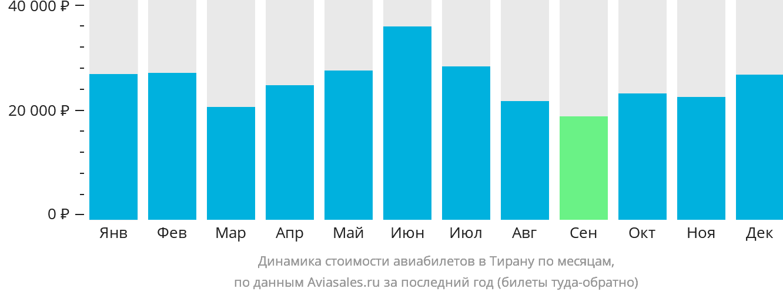 Динамика стоимости авиабилетов в Тирану по месяцам
