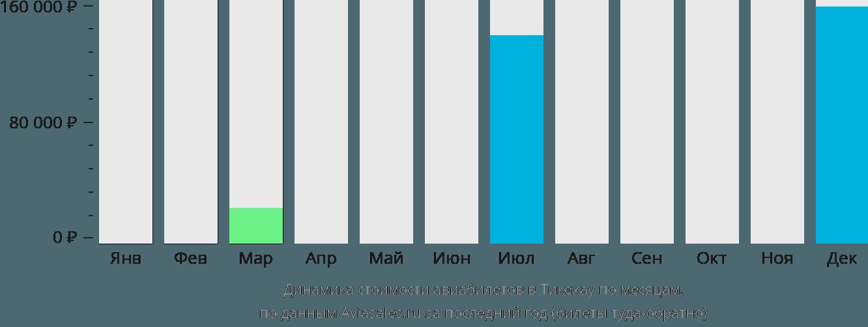 Динамика стоимости авиабилетов в Тикехау по месяцам