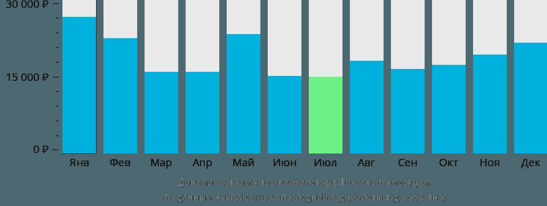Динамика стоимости авиабилетов в Тихуану по месяцам