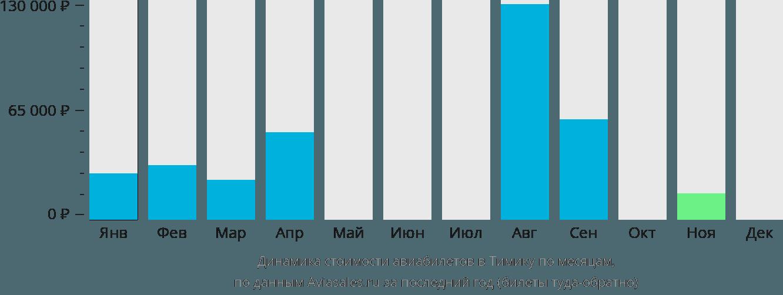 Динамика стоимости авиабилетов в Тембагапуру по месяцам