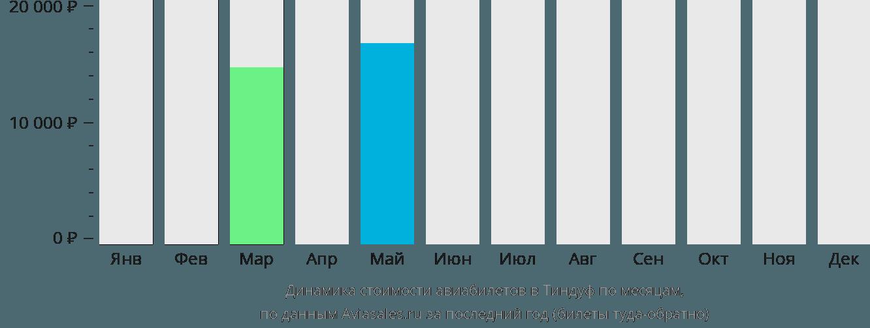 Динамика стоимости авиабилетов в Тиндуф по месяцам