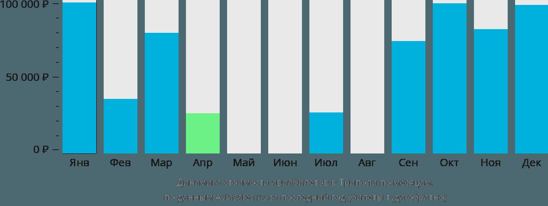 Динамика стоимости авиабилетов в Триполи по месяцам