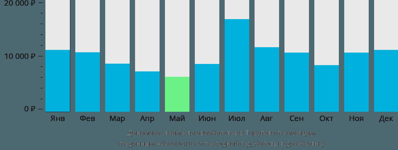 Динамика стоимости авиабилетов в Тирупати по месяцам