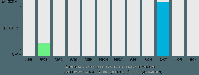 Динамика стоимости авиабилетов Тимару по месяцам