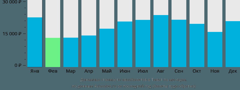 Динамика стоимости авиабилетов в Тиват по месяцам