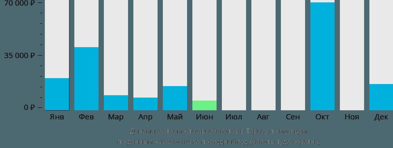 Динамика стоимости авиабилетов Тариха по месяцам