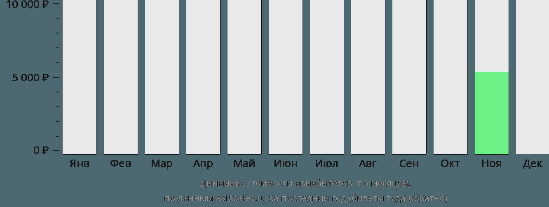 Динамика стоимости авиабилетов Токат по месяцам