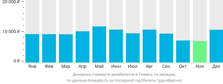 Динамика стоимости авиабилетов в Тюмень по месяцам