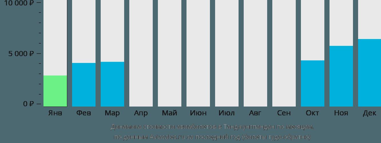 Динамика стоимости авиабилетов в Танджунгпандан по месяцам
