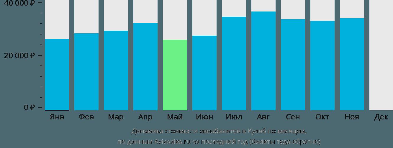 Динамика стоимости авиабилетов в Куляб по месяцам
