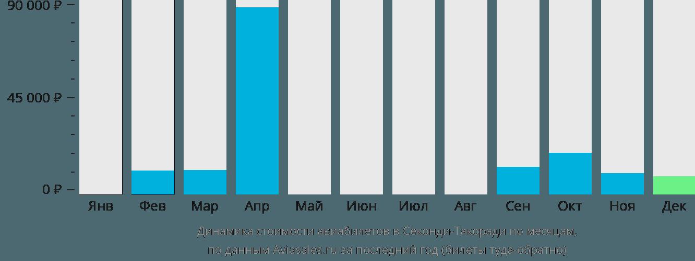 Динамика стоимости авиабилетов в Такоради по месяцам