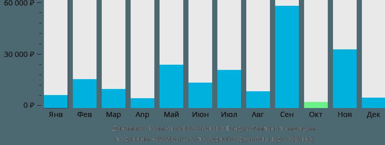 Динамика стоимости авиабилетов в Бандар-Лампунг по месяцам