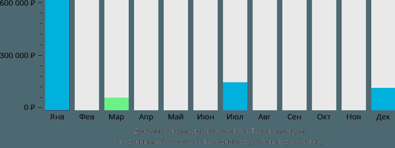 Динамика стоимости авиабилетов в Трук по месяцам