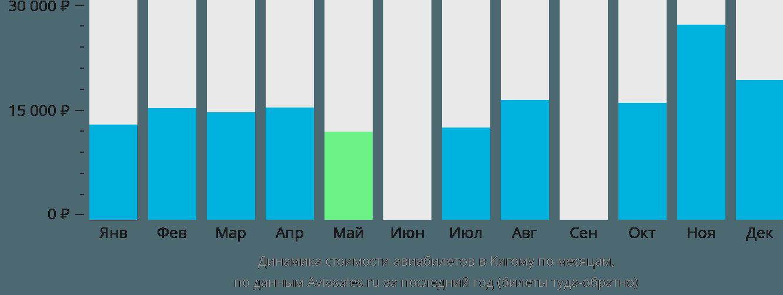 Динамика стоимости авиабилетов в Кигому по месяцам