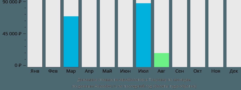 Динамика стоимости авиабилетов в Токусиму по месяцам