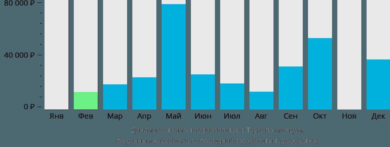 Динамика стоимости авиабилетов в Турку по месяцам