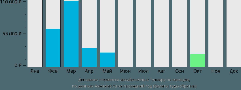 Динамика стоимости авиабилетов в Тулиару по месяцам