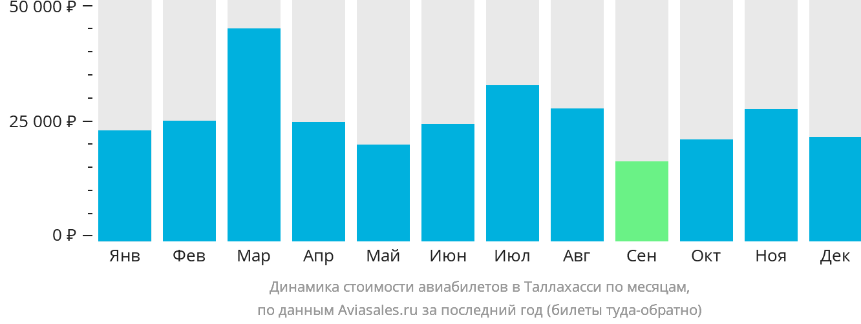 Динамика стоимости авиабилетов в Таллахасси по месяцам