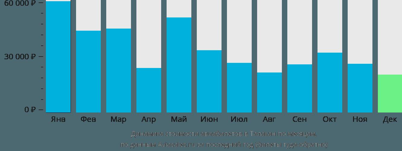 Динамика стоимости авиабилетов в Талакан по месяцам