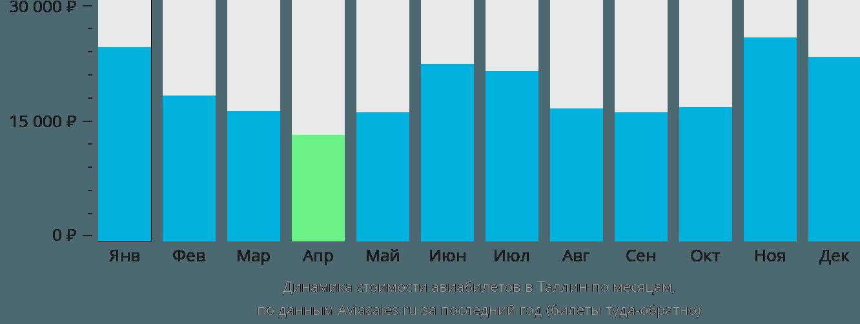 Динамика стоимости авиабилетов в Таллин по месяцам
