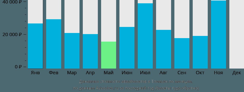 Динамика стоимости авиабилетов в Тлемсен по месяцам