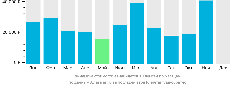 Динамика стоимости авиабилетов Тлемсен по месяцам