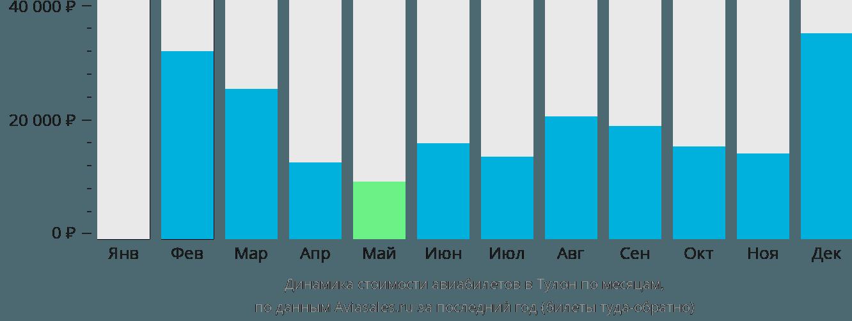 Динамика стоимости авиабилетов в Тулон по месяцам