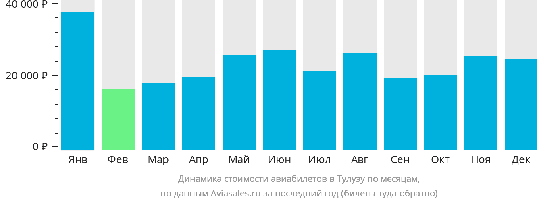 Динамика стоимости авиабилетов в Тулузу по месяцам