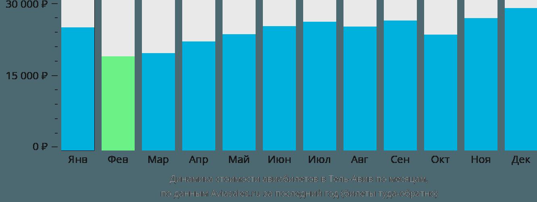 Динамика стоимости авиабилетов в Тель-Авив по месяцам