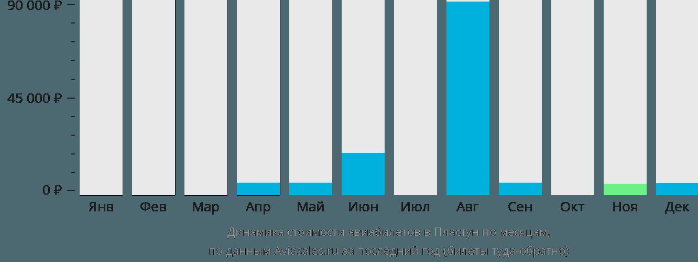 Динамика стоимости авиабилетов в Пластун по месяцам