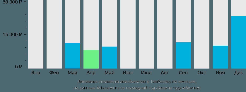Динамика стоимости авиабилетов в Тамболаку по месяцам