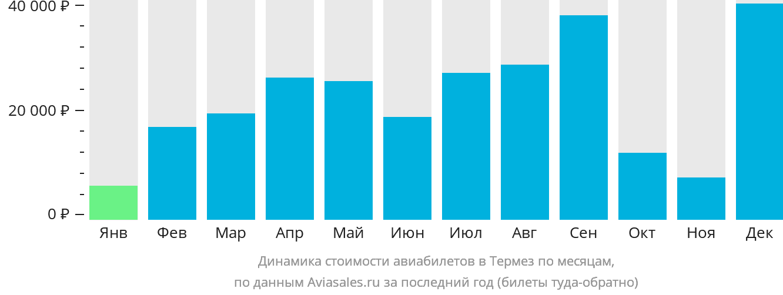Динамика стоимости авиабилетов в Термез по месяцам