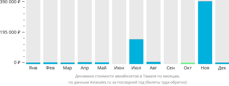 Динамика стоимости авиабилетов в Тамале по месяцам