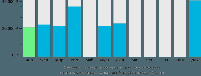 Динамика стоимости авиабилетов Туамасина по месяцам
