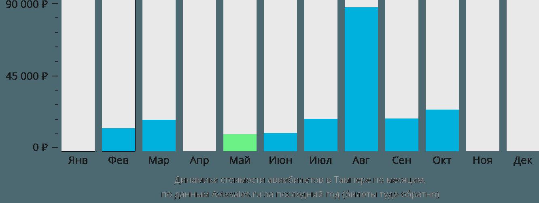Динамика стоимости авиабилетов в Тампере по месяцам