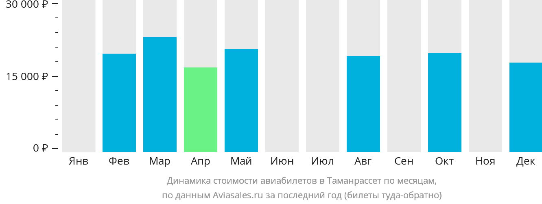Динамика стоимости авиабилетов в Таманрассет по месяцам