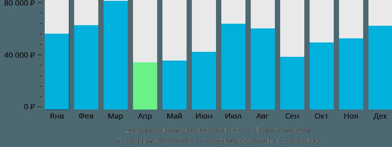 Динамика стоимости авиабилетов в Сан-Томе по месяцам