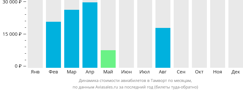 Динамика стоимости авиабилетов Тамуорт по месяцам