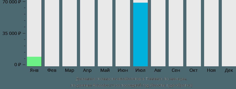 Динамика стоимости авиабилетов в Тимимун по месяцам