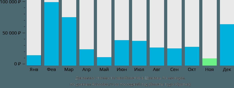 Динамика стоимости авиабилетов в Цзинань по месяцам
