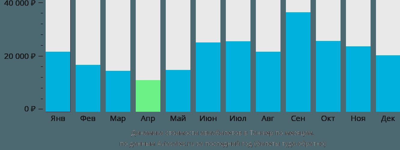 Динамика стоимости авиабилетов в Танжер по месяцам
