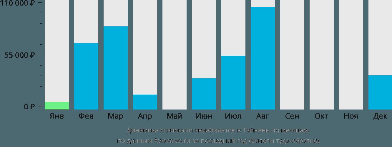 Динамика стоимости авиабилетов в Тайнань по месяцам